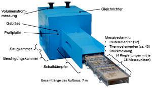 Versuchsaufbau zur Akustik von Leistungselektroniken